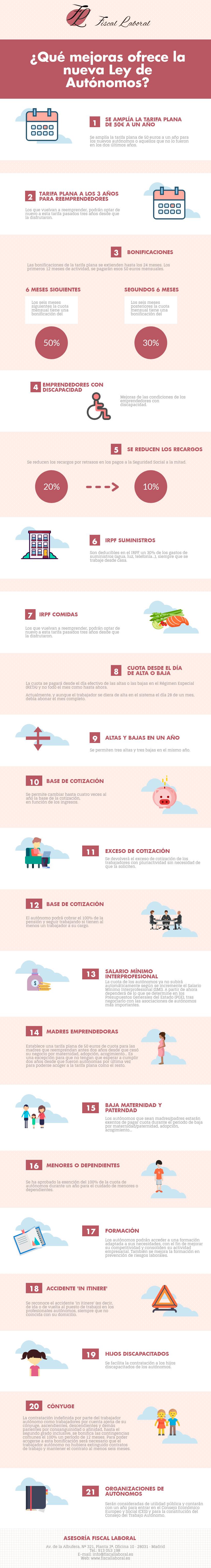 Infografía Nueva-Ley-Autónomos